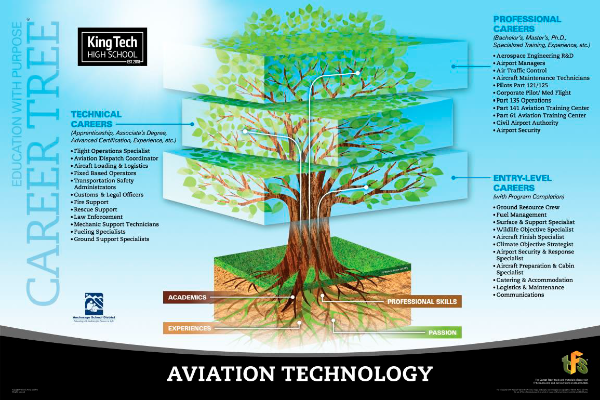 Aviation Technology Career Tree