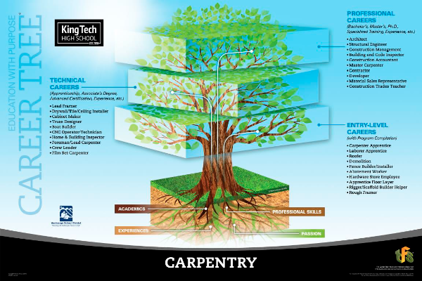 Carpentry career tree