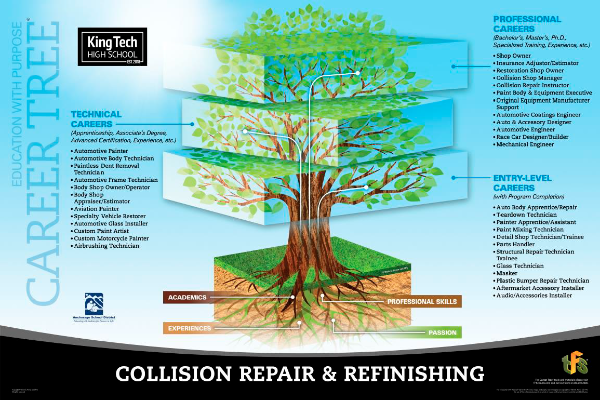 Collision Repair & Refinishing Career Tree