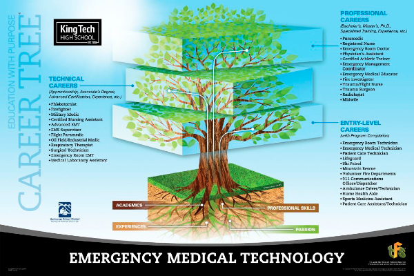 EMT career tree for Fire & Rescue