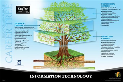 Picture of IT career tree