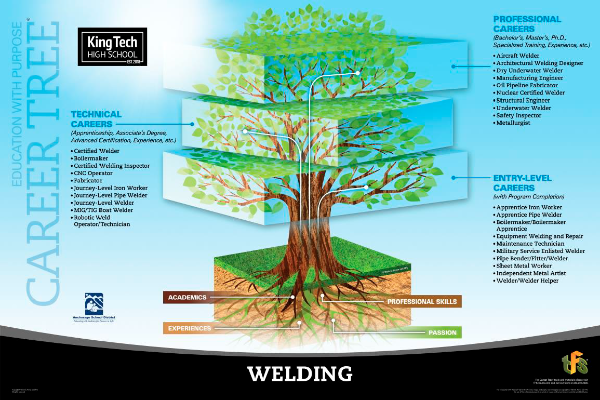 Weldoing career tree