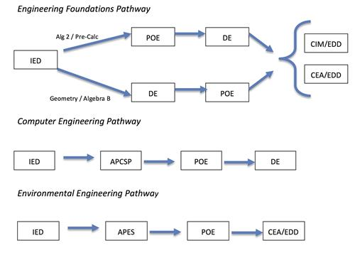 3 Pathways: Engineering Foundations, Computer Engineering, Environmental Engineering