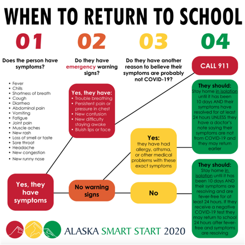 When to Return to school